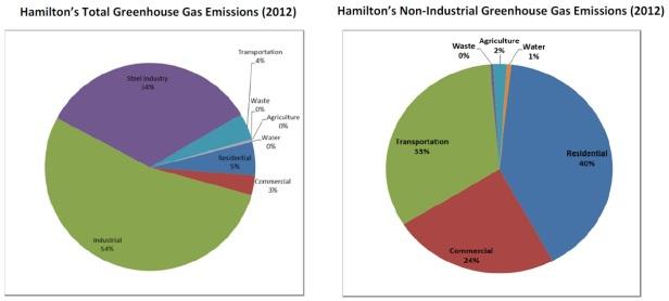Hamilton Energy use